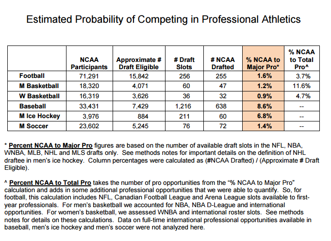 Estimated Probability of Competing in Professional Athletics Table